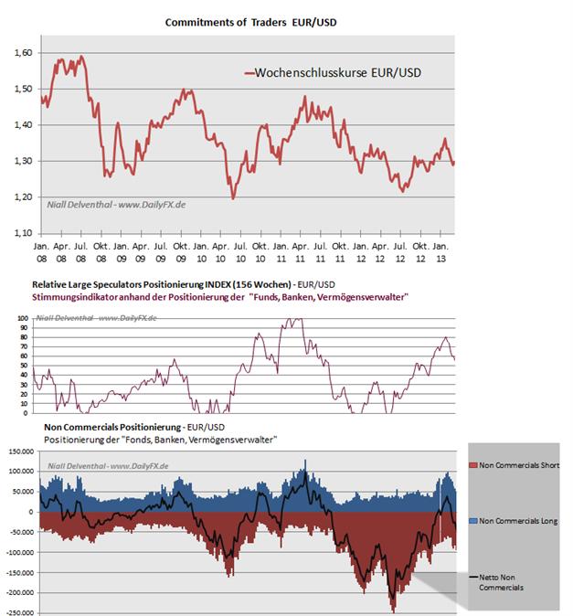 EURUSD_2503_body_Picture_9.png, EUR/USD: 65,72%  der offenen Kontrakte  der Großspekulanten sind Short-Positionen