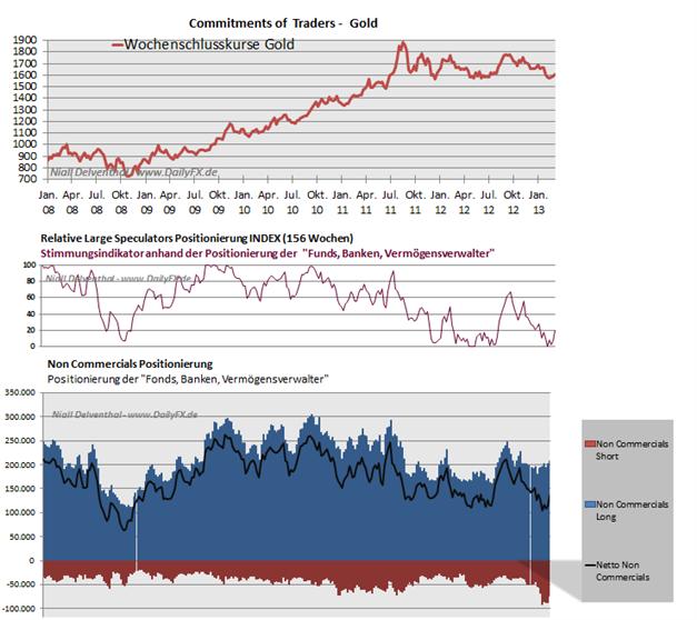 Gold_25.03__body_Picture_7.png, Gold: Großspekulanten bauen die zweite Woche in Folge Long-Positionierung aus