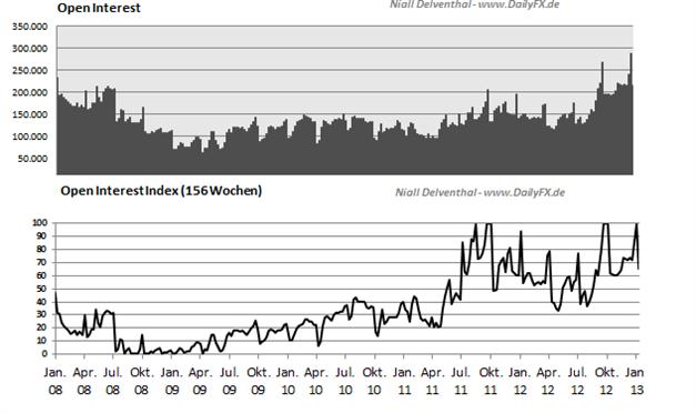 JPYUSD_2503_body_Picture_2.png, JPY/USD - Commitments of Traders Daten, Einblick in die Positionierung  der Marktteilnehmer