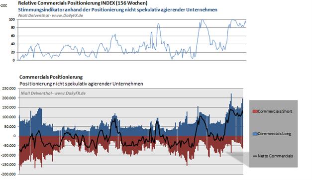 JPYUSD_2503_body_Picture_4.png, JPY/USD - Commitments of Traders Daten, Einblick in die Positionierung  der Marktteilnehmer