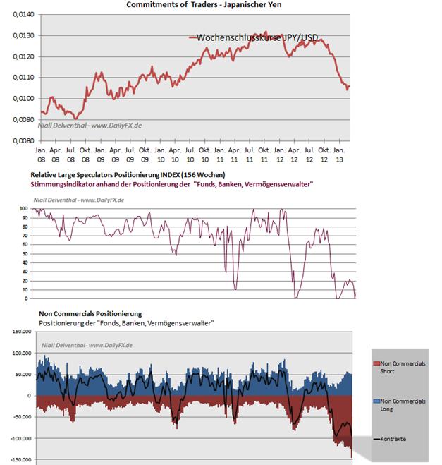 JPYUSD_2503_body_Picture_5.png, JPY/USD - Commitments of Traders Daten, Einblick in die Positionierung  der Marktteilnehmer
