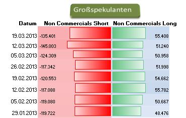 JPYUSD_2503_body_Picture_6.png, JPY/USD - Commitments of Traders Daten, Einblick in die Positionierung  der Marktteilnehmer