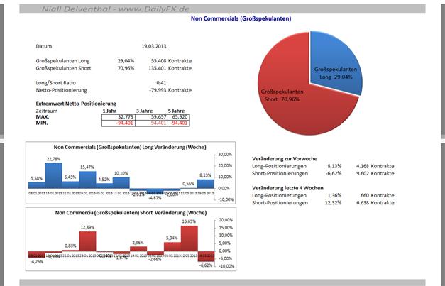 JPYUSD_2503_body_Picture_7.png, JPY/USD - Commitments of Traders Daten, Einblick in die Positionierung  der Marktteilnehmer