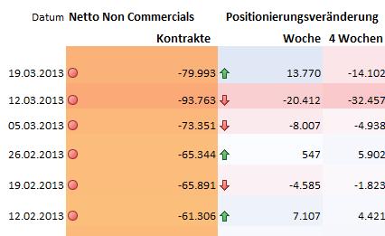 JPYUSD_2503_body_Picture_8.png, JPY/USD - Commitments of Traders Daten, Einblick in die Positionierung  der Marktteilnehmer