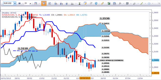 L'Euro et la livre (GBP) sont sous des résistances mais des excès haussiers peuvent être envisagés