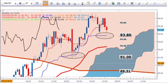 Tour d'horizon des paires en Yen selon Ichimoku