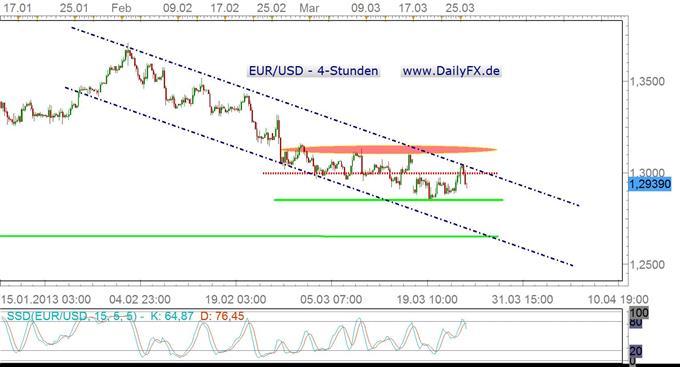 Zypern_verschafft_dem_Euro_nur_kurzfristig_Luft_Euro-Ausblick_weiter_bearish_body_aud2.jpg, Zypern verschafft dem Euro nur kurzfristig Luft, Euro-Ausblick weiter bearish