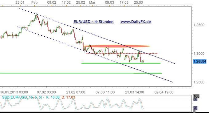 EURUSD_mit_ersten_Stabilisierungsversuchen_body_aud2.jpg, EUR/USD mit ersten Stabilisierungsversuchen