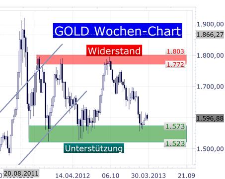 Gold_Stimmungsindikator_-_Small_Speculative_Index_body_Picture_3.png, Gold Stimmungsindikator -  Small Speculative Index hält sich noch unter der 20