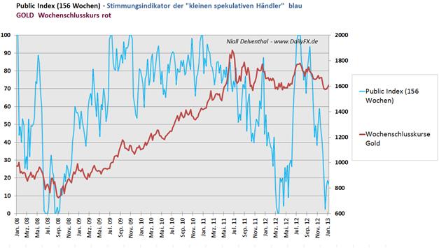 Gold_Stimmungsindikator_-_Small_Speculative_Index_body_Picture_4.png, Gold Stimmungsindikator -  Small Speculative Index hält sich noch unter der 20