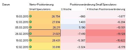 Gold_Stimmungsindikator_-_Small_Speculative_Index_body_Picture_5.png, Gold Stimmungsindikator -  Small Speculative Index hält sich noch unter der 20