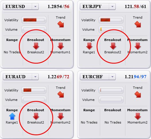 Mise-à-jour du trade: Les systèmes ont vendu l'EURUSD hier, maintenant où sont-ils?