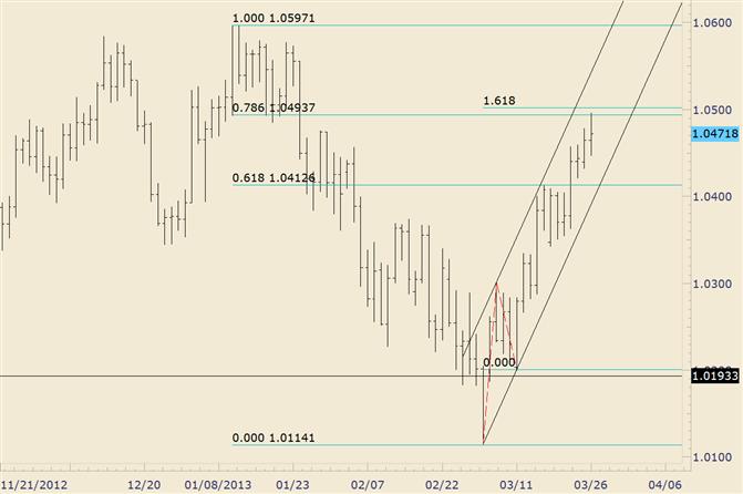 AUD/USD Trades into Fibonacci Confluence