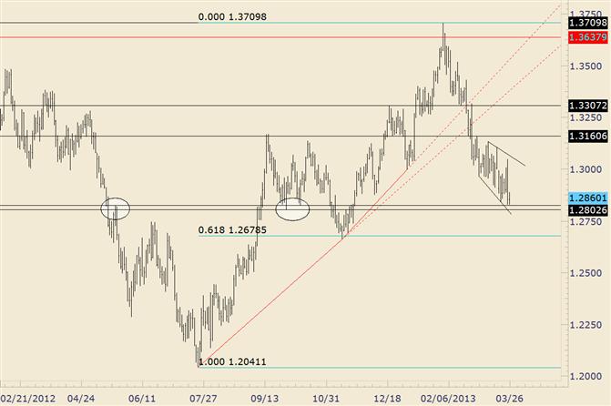 Ausweitung der Diagonale des EUR/USD ist eine kurzfristige Möglichkeit