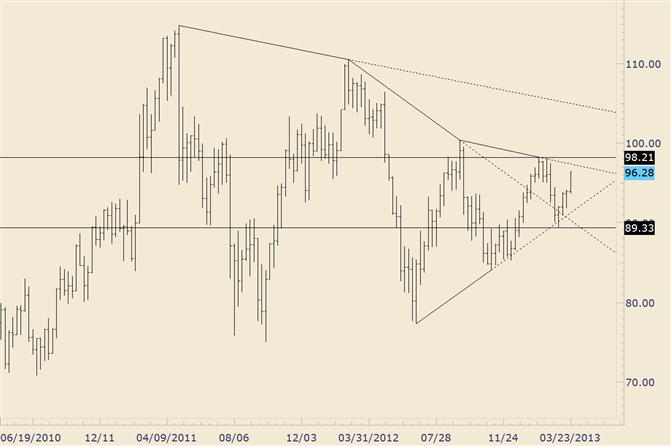 eliottWaves_oil_body_crude.png, Crude nähert sich Widerstandslinie ab  September 2012