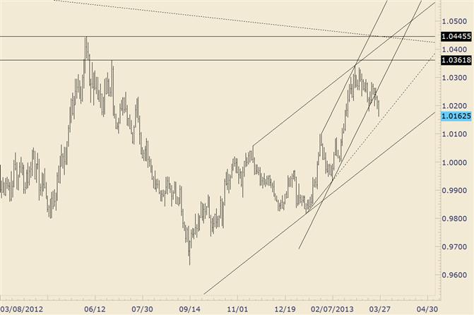 USD/CAD Bullish Channel Failure Muddles Picture