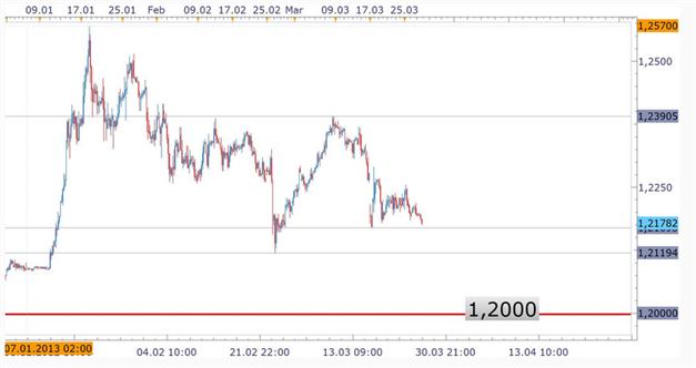90Prozent_EURCHF_Trader_long_body_Picture_2.png, 90% der Trader FXCMs sind Long im EUR/CHF während dieser schwächelt