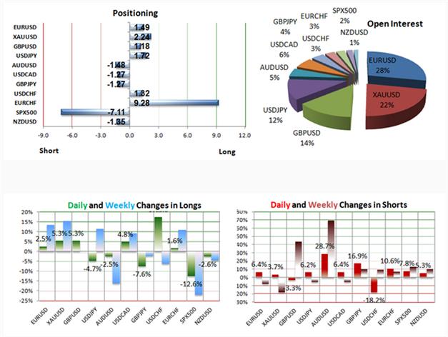90Prozent_EURCHF_Trader_long_body_Picture_3.png, 90% der Trader FXCMs sind Long im EUR/CHF während dieser schwächelt