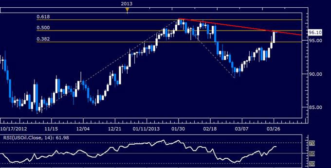 Le pétrole brut et l'or plongent alors que les inquiétudes liées à la zone euro déclenchent une poussée d'aversion au risque