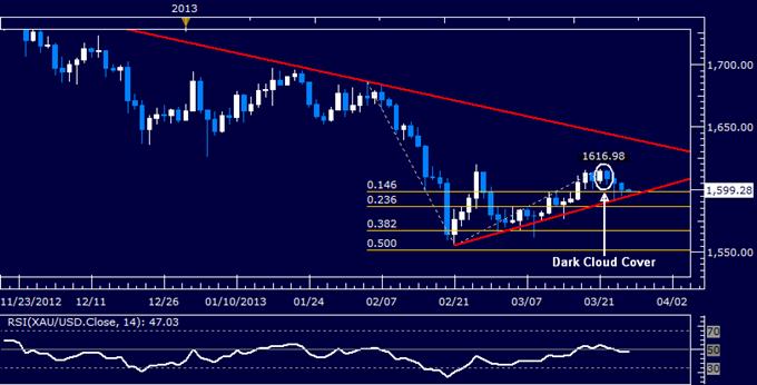 Commodities_Oil_Gold_Sink_as_Eurozone_Fears_Spark_Risk_Aversion_body_Picture_4.png, Crude Oil, Gold fallen, während Ängste bezüglich Eurozone Risikoaversion auslösen
