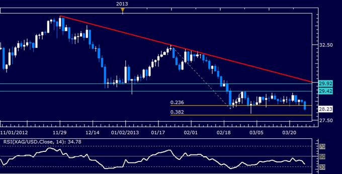 Commodities_Oil_Gold_Sink_as_Eurozone_Fears_Spark_Risk_Aversion_body_Picture_5.png, Crude Oil, Gold fallen, während Ängste bezüglich Eurozone Risikoaversion auslösen