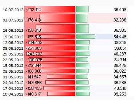 EURUSD_Sentiment__body_Picture_2.png, Marktstimmung -   EUR/USD zuletzt im November 2012 unter der 1,28
