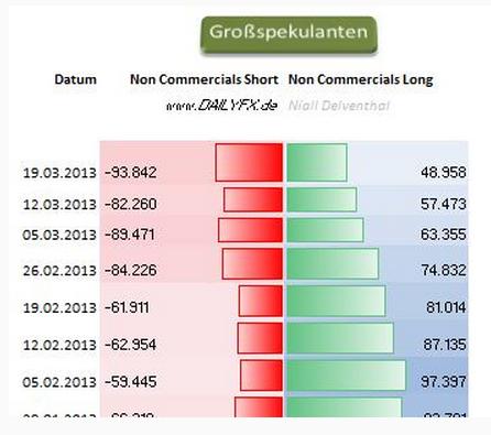 EURUSD_Sentiment__body_Picture_3.png, Marktstimmung -   EUR/USD zuletzt im November 2012 unter der 1,28