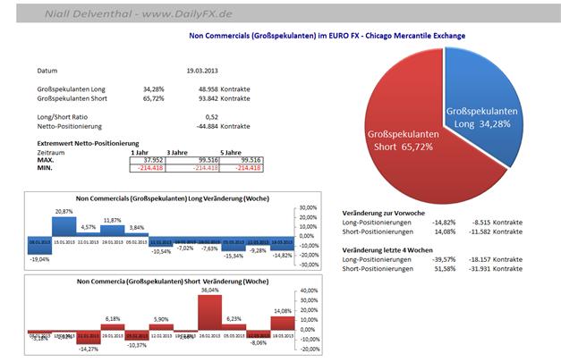 EURUSD_Sentiment__body_Picture_4.png, Marktstimmung -   EUR/USD zuletzt im November 2012 unter der 1,28