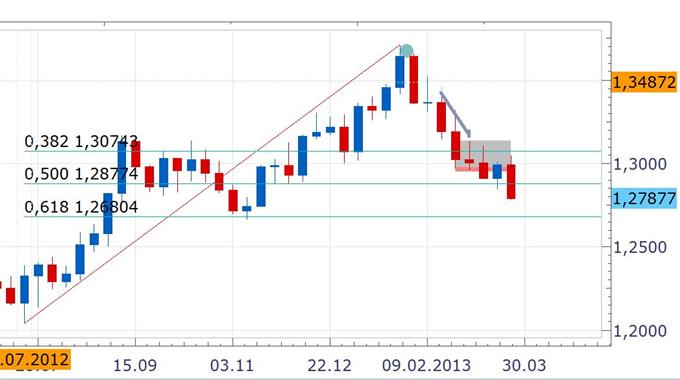 EURUSD_Sentiment__body_Wochenchart.png, Marktstimmung -   EUR/USD zuletzt im November 2012 unter der 1,28