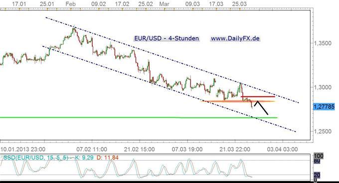 EUR/USD bricht die 1,28er Marke, Modus klar bearish