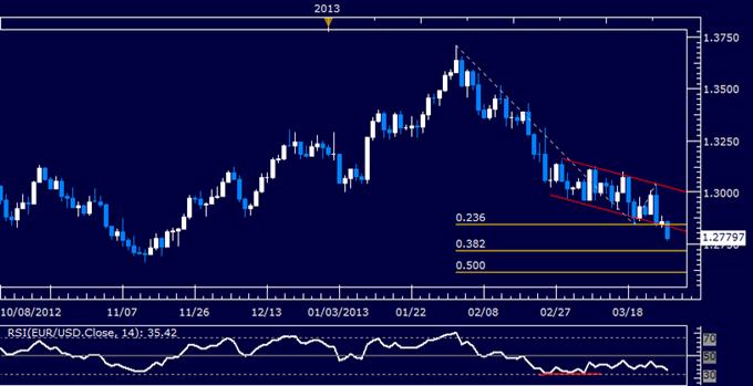 EUR/USD Technical Analysis 03.27.2013