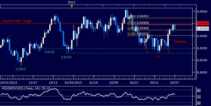 NZD/USD Technical Analysis 03.27.2013