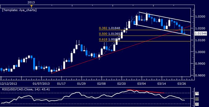 USD/CAD Technical Analysis 03.27.2013