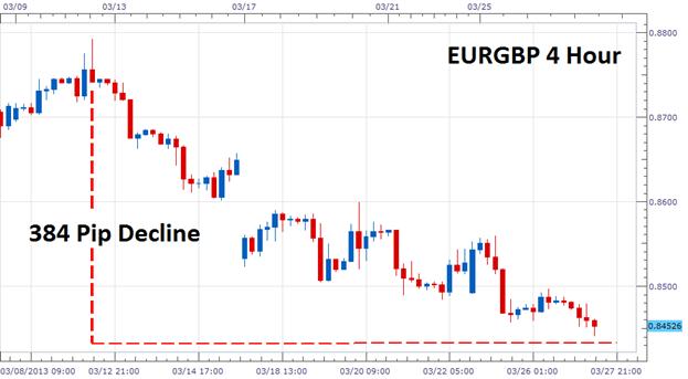 Scalper la tendance baissière de l'euro