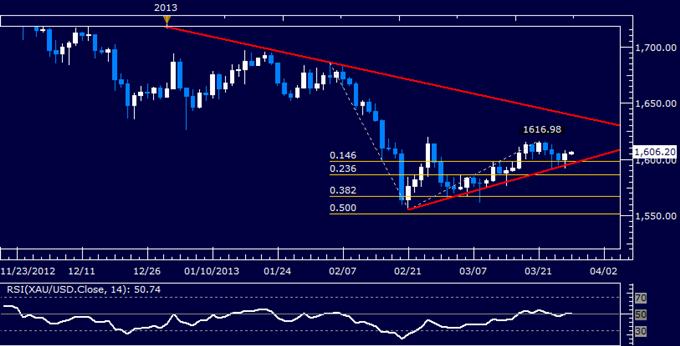 Commodities_Oil_to_Rise_as_Gold_Falls_on_Orderly_Cyprus_Banks_Reopen_body_Picture_4.png, Crude Oil dürfte steigen, da Gold nach ordnungsgemäßer Wiedereröffnung der Banken in Zypern fällt