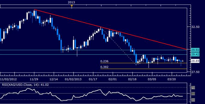 Commodities_Oil_to_Rise_as_Gold_Falls_on_Orderly_Cyprus_Banks_Reopen_body_Picture_5.png, Crude Oil dürfte steigen, da Gold nach ordnungsgemäßer Wiedereröffnung der Banken in Zypern fällt