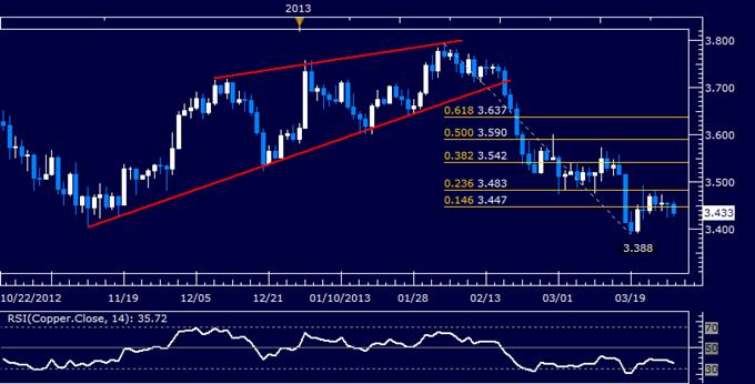 Commodities_Oil_to_Rise_as_Gold_Falls_on_Orderly_Cyprus_Banks_Reopen_body_Picture_6.png, Crude Oil dürfte steigen, da Gold nach ordnungsgemäßer Wiedereröffnung der Banken in Zypern fällt