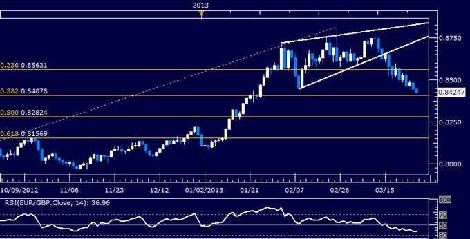 EUR/GBP Technical Analysis 03.28.2013