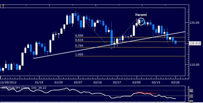 EUR/JPY Technical Analysis 03.28.2013
