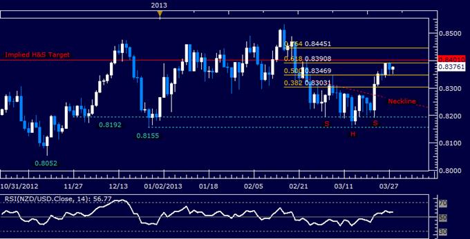 NZD/USD Technical Analysis 03.28.2013