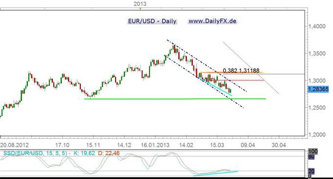 Korrektur im EUR/USD in der kommenden Woche oder nächster Drop?