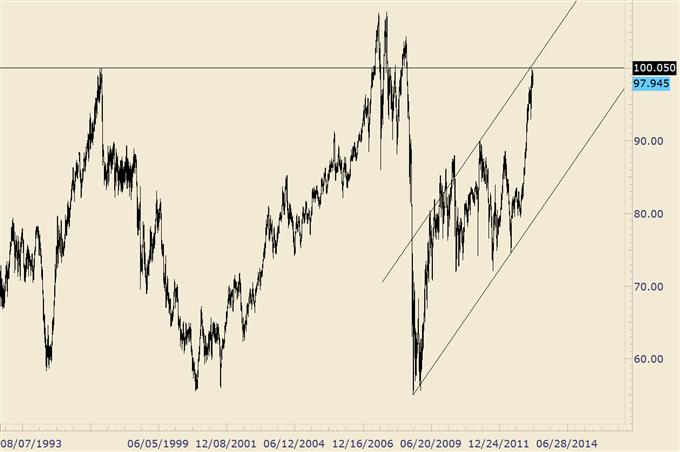 Yen_Crosses_Hold_Near_Term_Support_AUDJPY_at_MAJOR_Market_Level_body_audjpy_1.png, Yen Crosses Hold Near Term Support, AUD/JPY at MAJOR Level