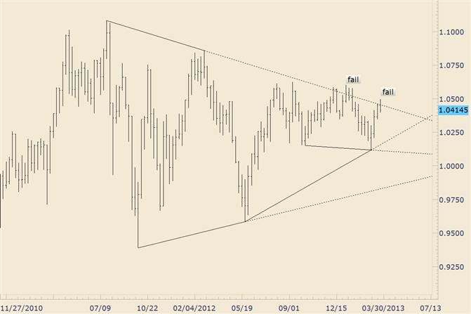 AUD/USD Failing at Multiyear Trendline Again