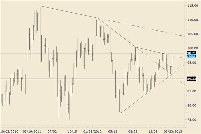 Crude erreicht Trendlinien-Widerstand