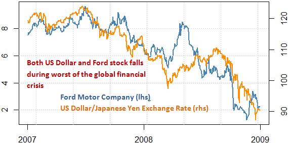 ford_and_toyota_stock_and_the_japanese_yen_body_Picture_6.png, Wir Ford fallen? Toyota aufsteigen? Schützen Sie Ihr Portfolio mit diesem Werkzeug