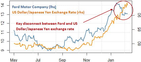 ford_and_toyota_stock_and_the_japanese_yen_body_Picture_8.png, Wir Ford fallen? Toyota aufsteigen? Schützen Sie Ihr Portfolio mit diesem Werkzeug