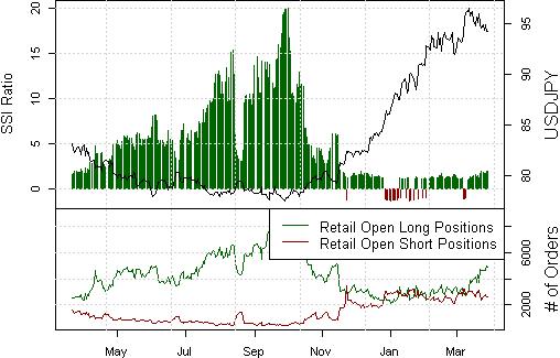 Japanische Yen Prognose ist bullisch, was ist mit den Trade Setups?