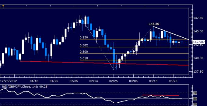 GBP/JPY Technical Analysis 03.29.2013