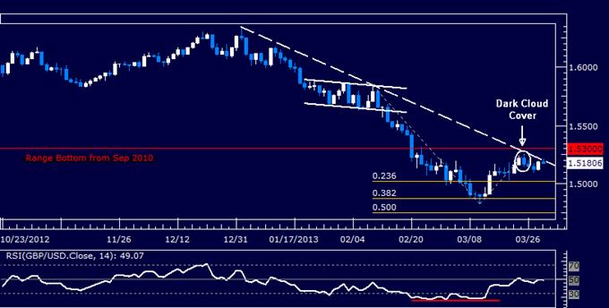 GBP/USD Technical Analysis 03.29.2013