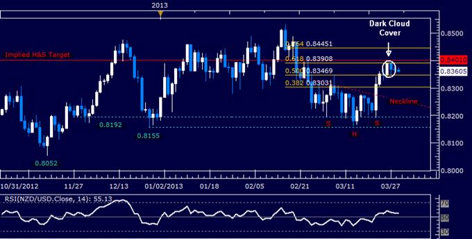 NZD/USD Technical Analysis 03.29.2013